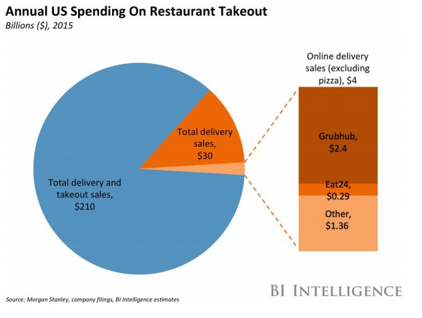 Food delivery shares