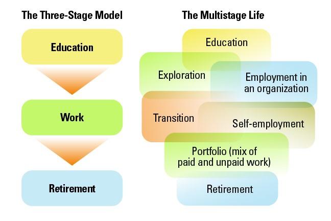 Multistage life