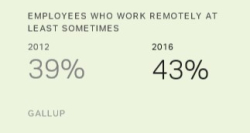 Gallup telecommuting