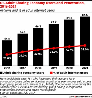 Emarketer sharing economy