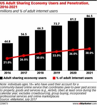 Emarketer sharing economy