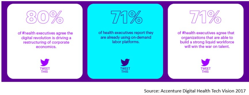 Accenture digital health tech