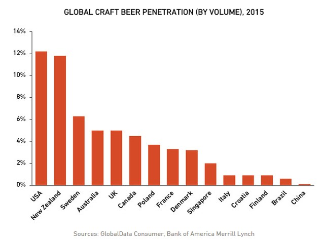 Craft beer global market shares