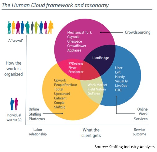 SIA human cloud taxonomy