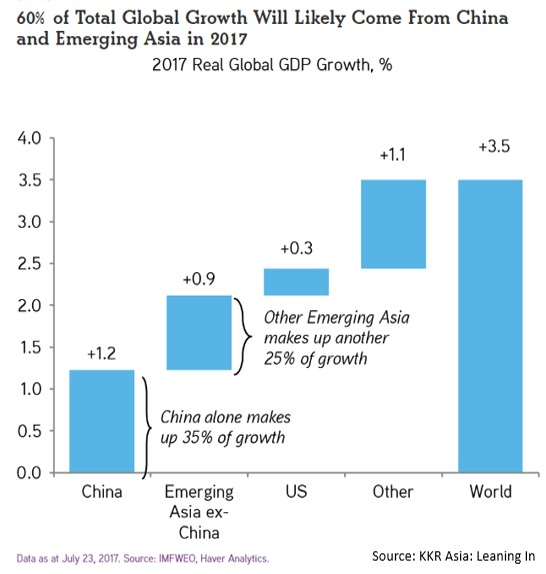 Asian economic growth