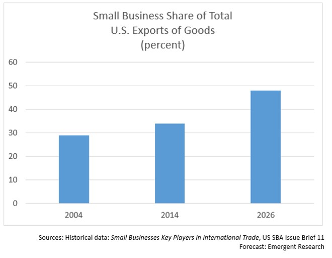 SMB export share