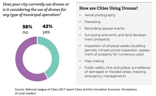Cities drones