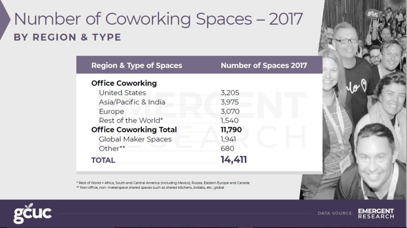 2017 coworking spaces by region and type