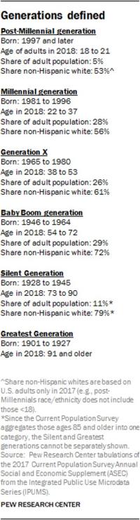 Pew generations