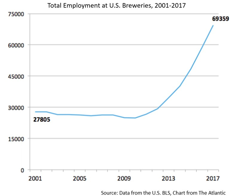Brewing employment