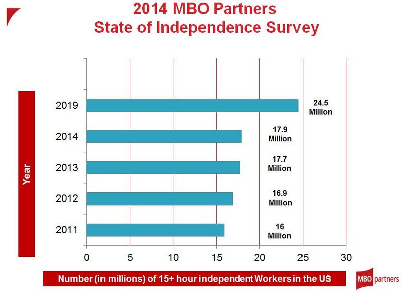 2014 SOI Numbers