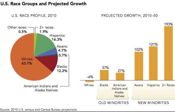New minorites