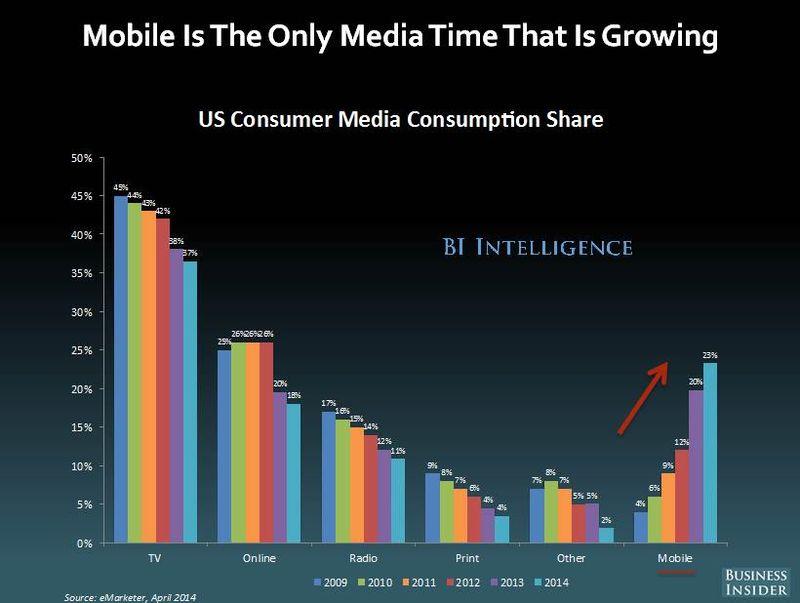 Mobile media usage
