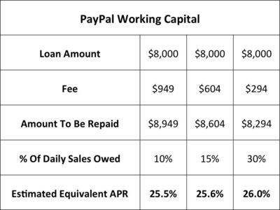 Paypal merchant loan costs