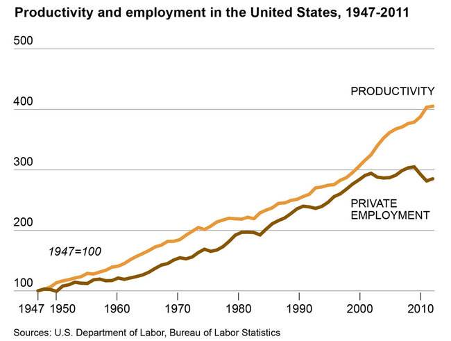 Decoupling jobs and productivity