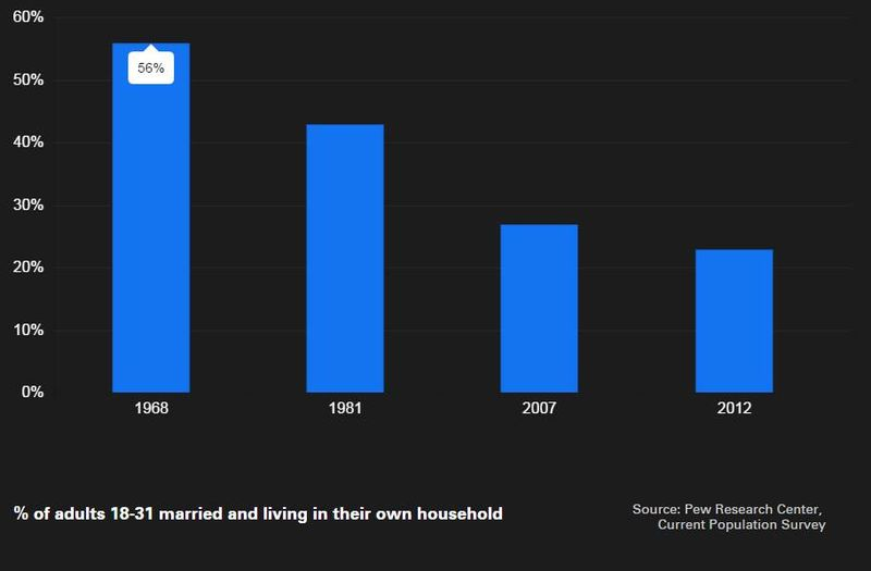 Millennials married and living on own