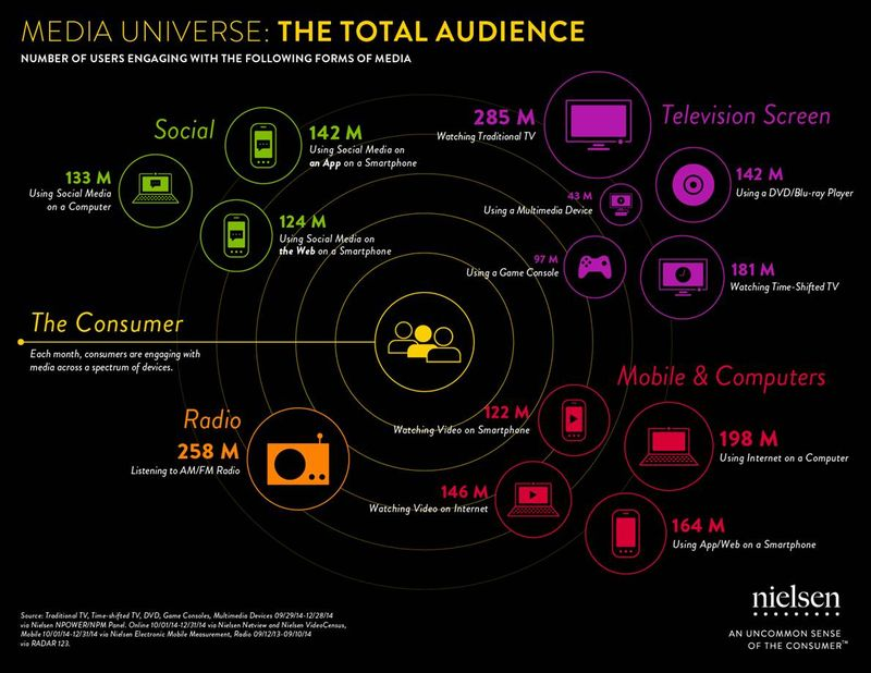 Nielsen on media universe