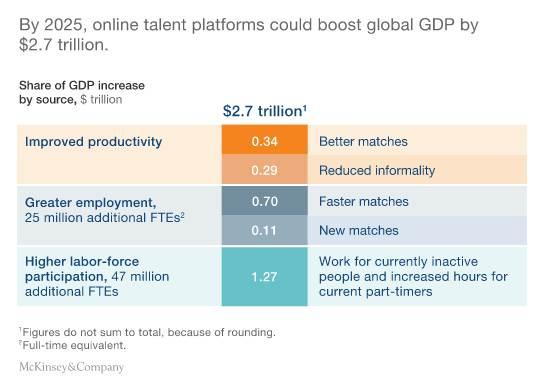 Online talent impact
