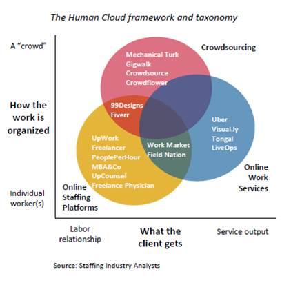 Human cloud