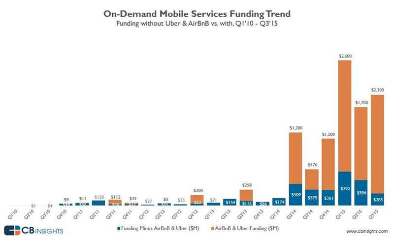 ODE VC funding