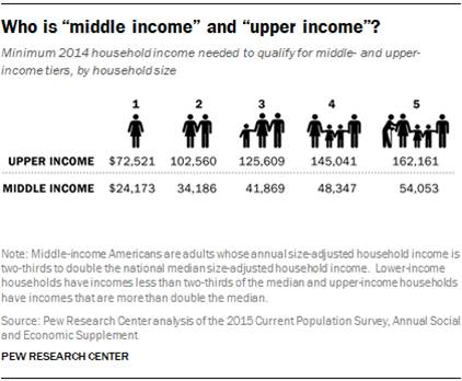 Pew income defintitions