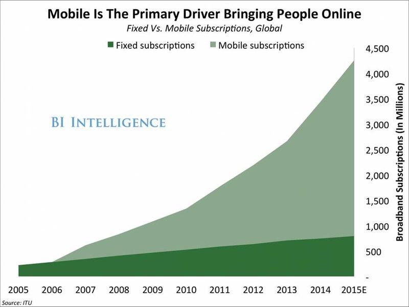 Mobile online