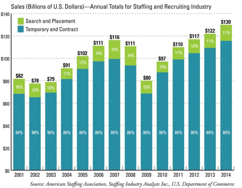 Staffing industry revenue