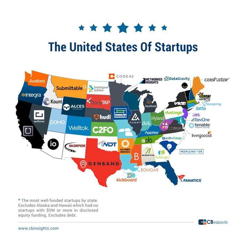 US startups