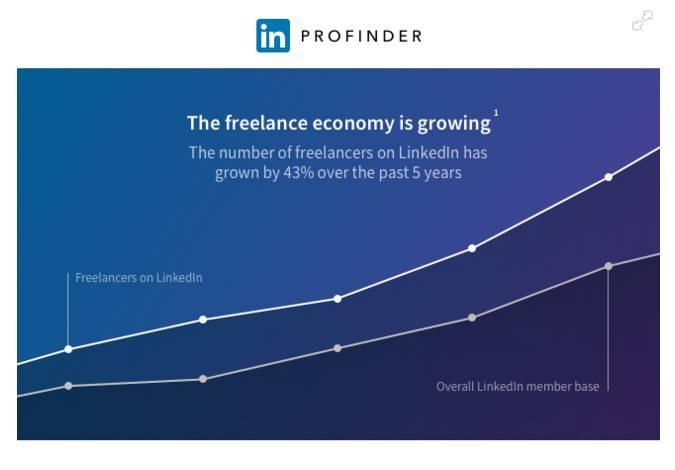 Linkedin freelancers