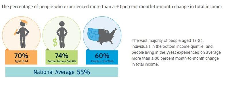 Income volatility 2