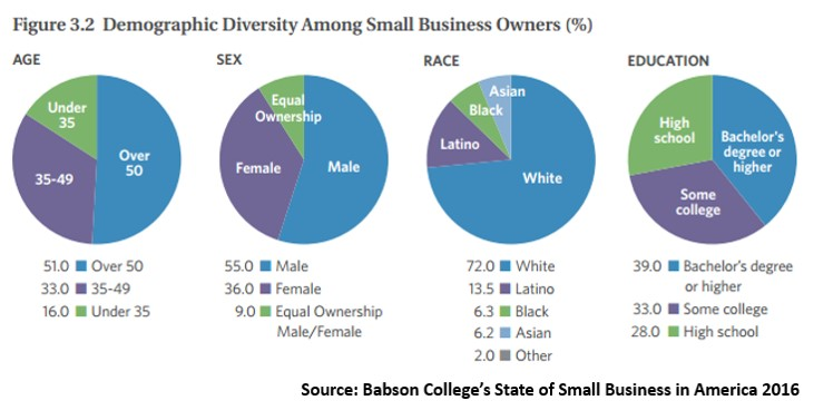 The Surprising Demographics Of Small Business Owners Small