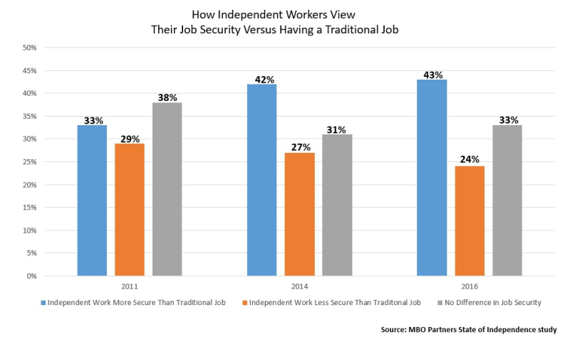 Iworkers and job security