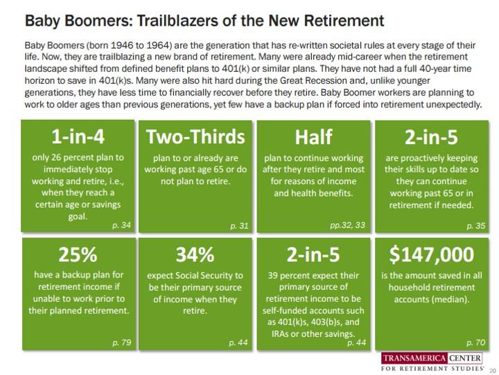 Boomer retirement data