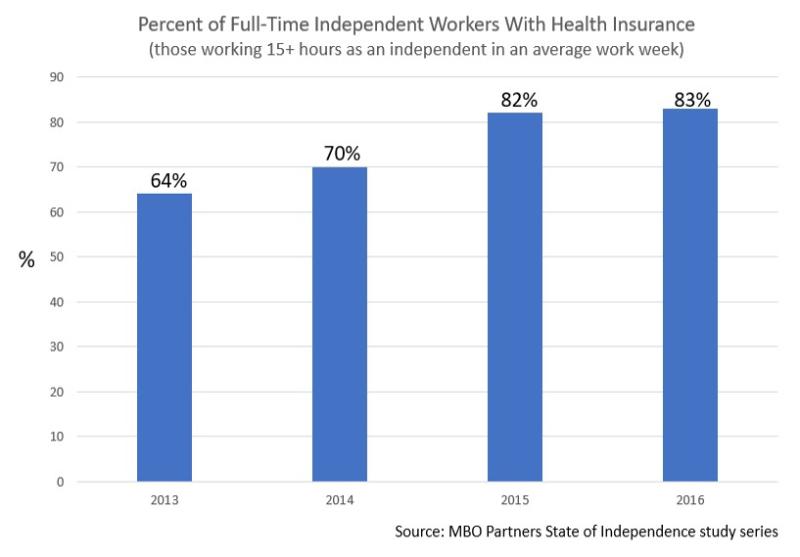 Iworker health insurance