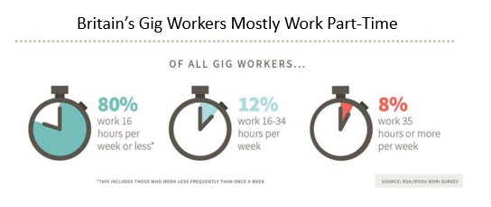 Britain gig workers