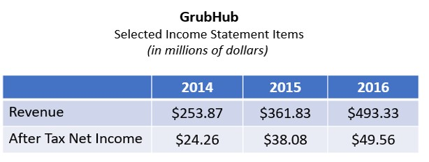 Grubhub income statement