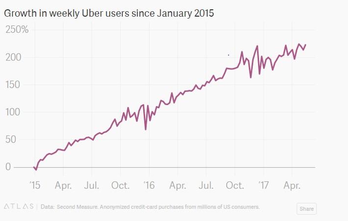Uber weekly drivers