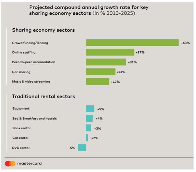 Mastercard sharing economy