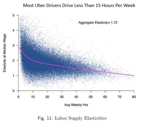 Uber dirvers PT