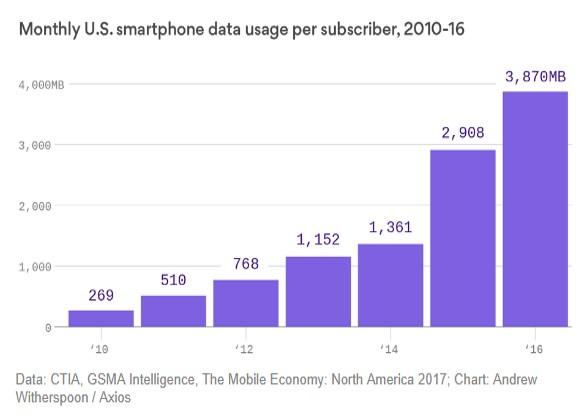 Wireless data usage