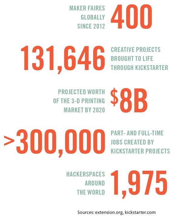 Maker data