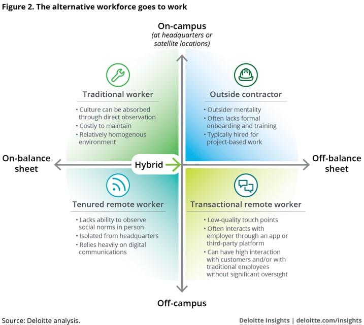 Deloitte worker chart
