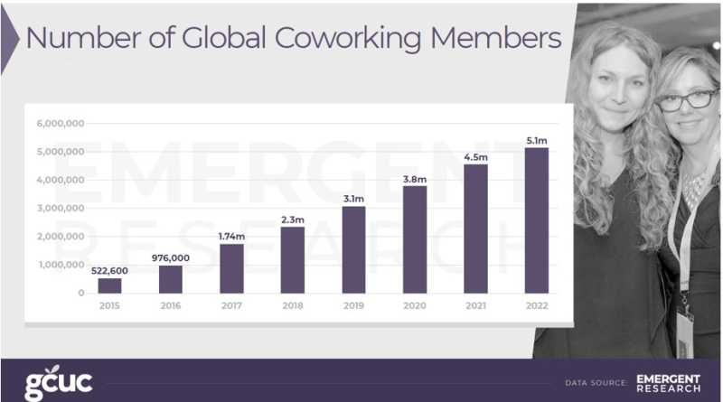 2018 coworking forecast global members