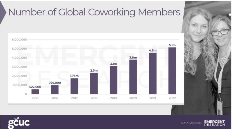 2018 coworking forecast global members