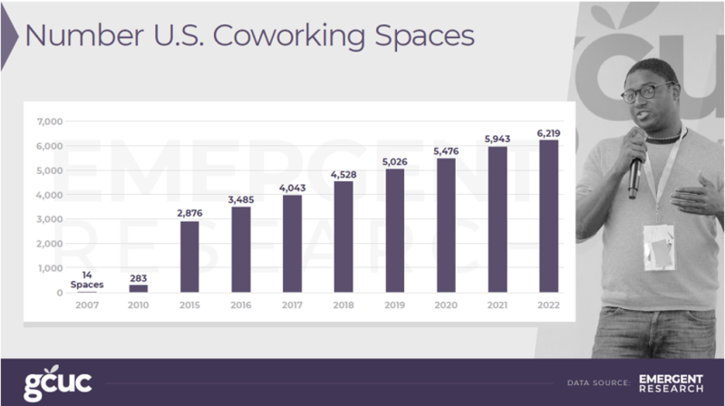 US coworking space forecast 2018-2022