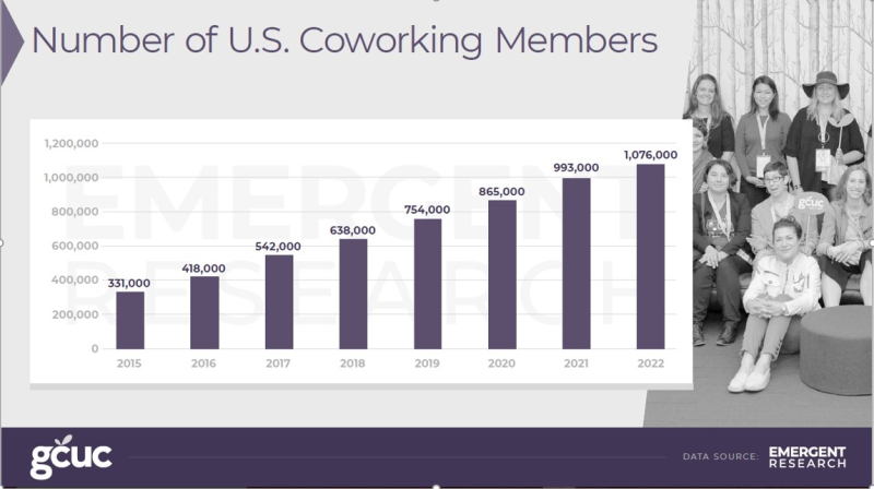 US coworking space member forecast 2018-2022