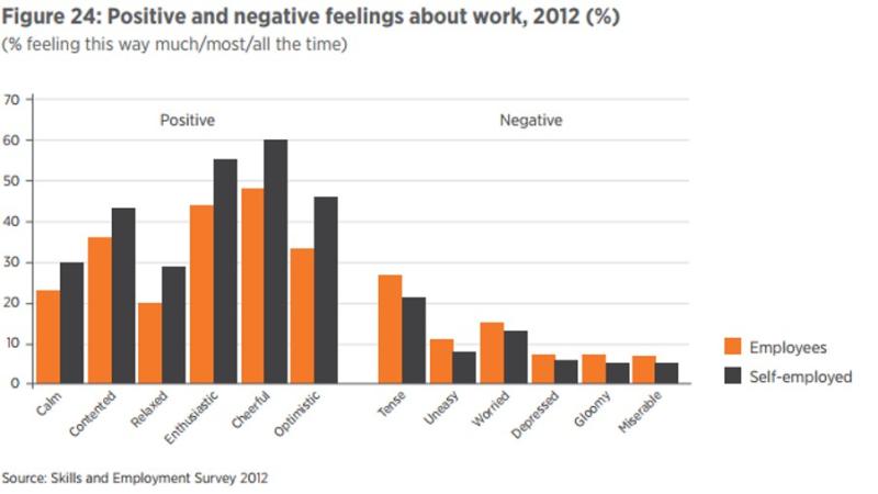 Work feelings