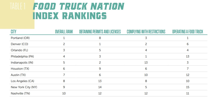 Food truck index