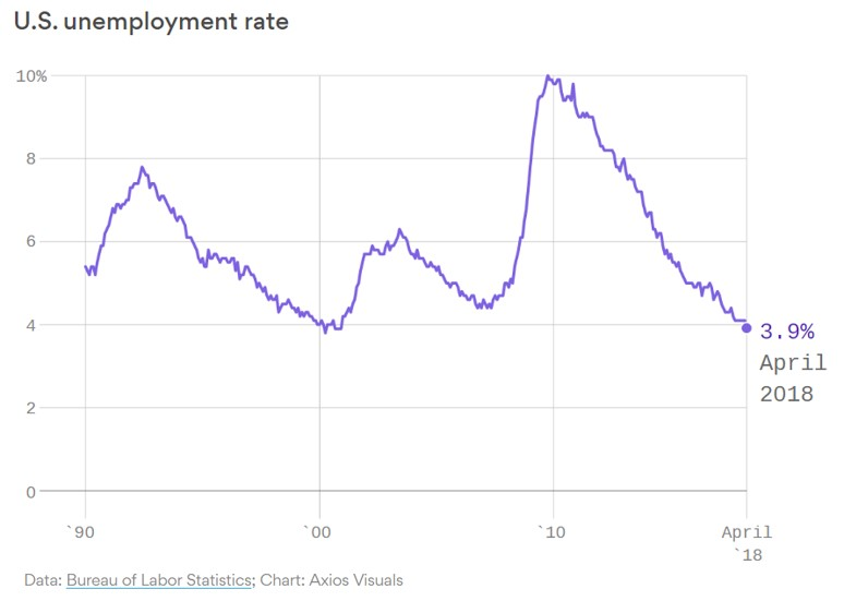 May 2018 jobs report