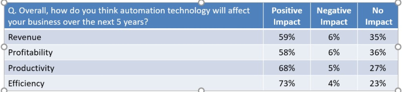 Smb automation impacts